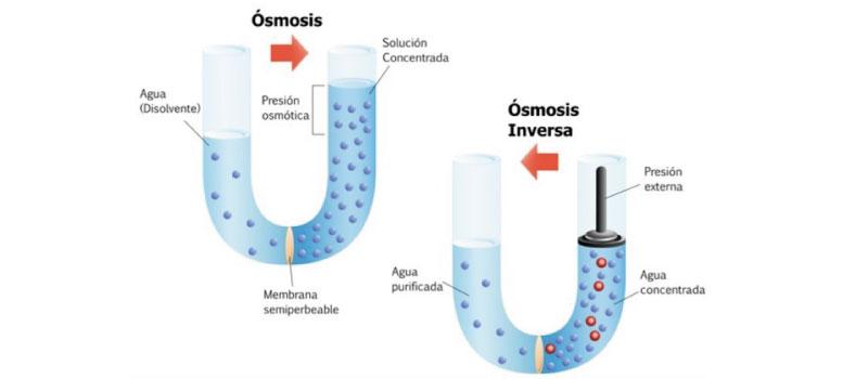 Instalar sistema de osmosis inversa en valencia.